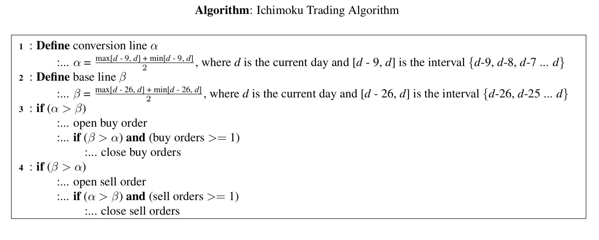Algorithmic Trading - Ichimoku Trading Algorithm – Omar